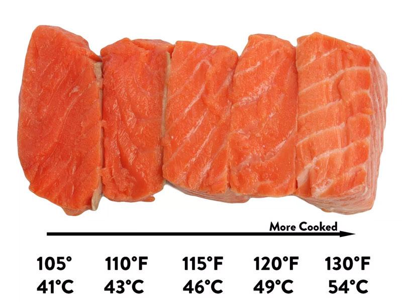 nhiệt độ nấu cá hồi bằng phương pháp nấu chậm