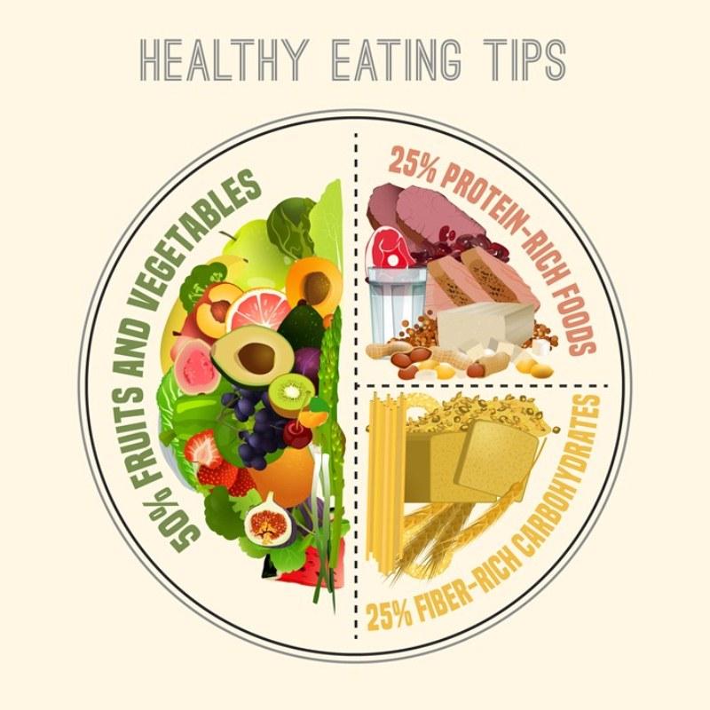 Tỉ lệ dinh dưỡng hoàn hảo cho một bữa ăn lành mạnh