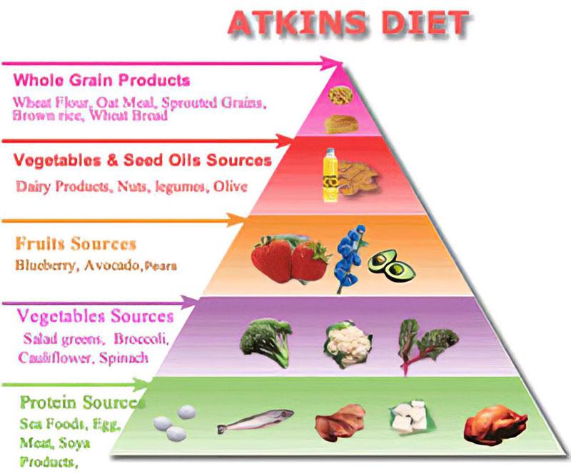 chế độ ăn kiêng low-carb Atkins