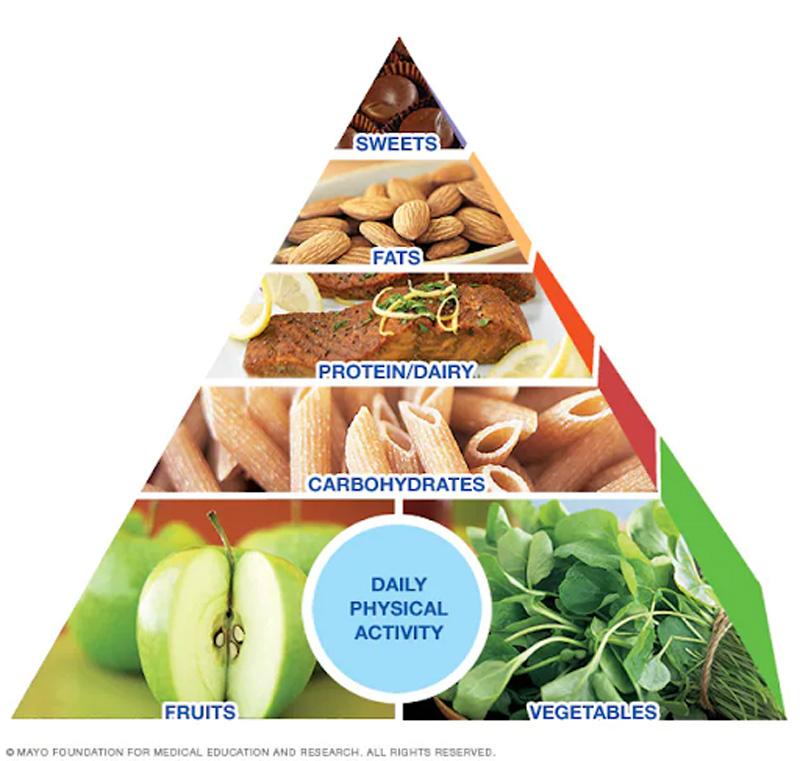 Kim tự tháp dinh dưỡng Mayo Clinic.