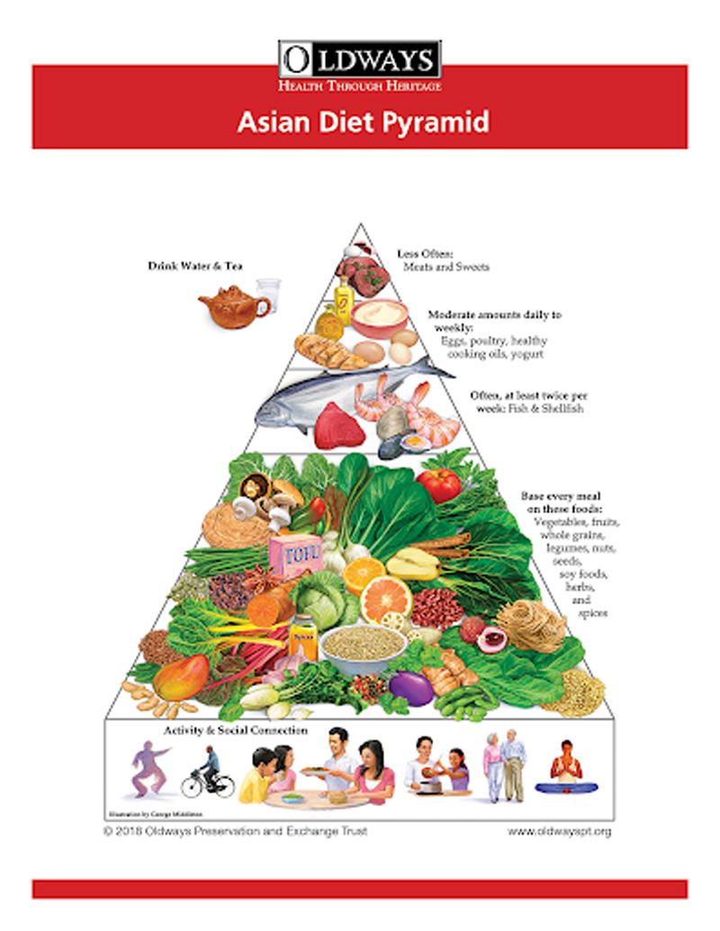 chế độ ăn lành mạnh của người Châu Á